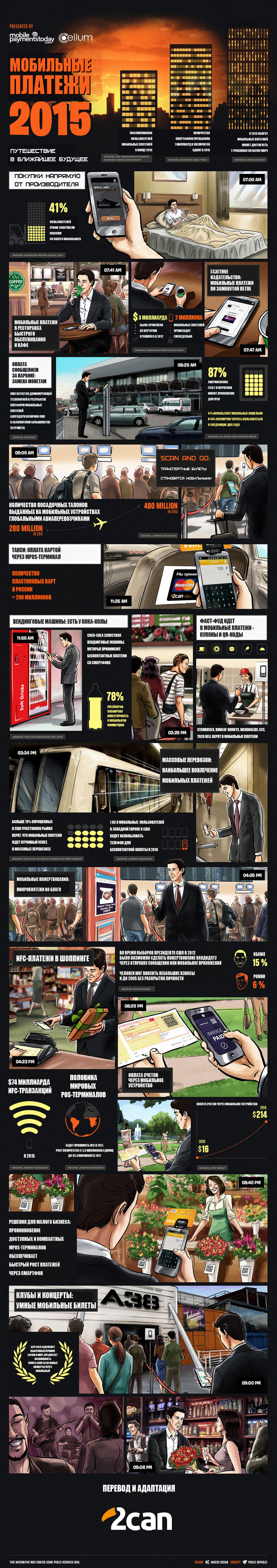 NFC инфографика мобильных платежей